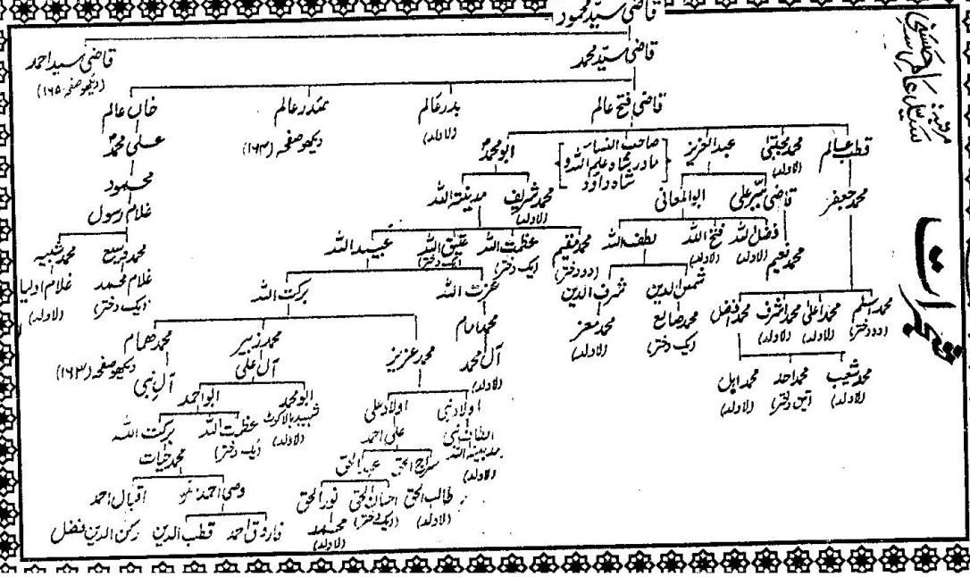 Shajra Aulad Shah Ilmullah-3
