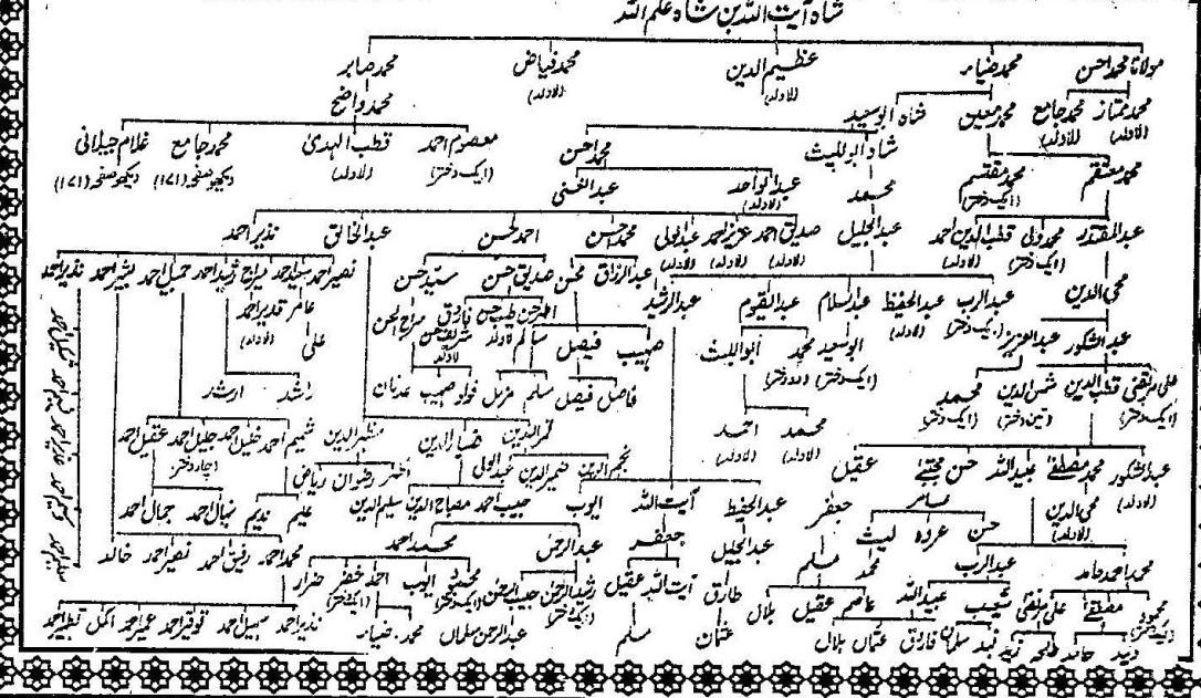 Shajra Aulad Shah Ilmullah