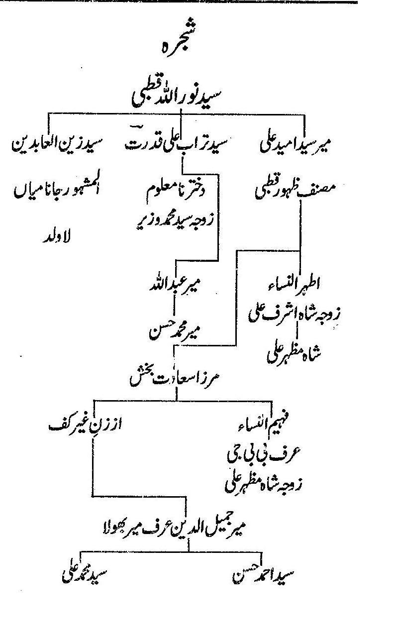 shajra Aulad Syed Noorulah Qutbi kada