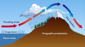 orographic_effect