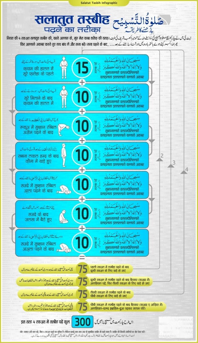 7a98ef8e727af7b4addfa4699b57a829_Salatut-Tasbeeh-Infographic-1-e1520169213350-786-c-90