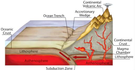 tectonics3