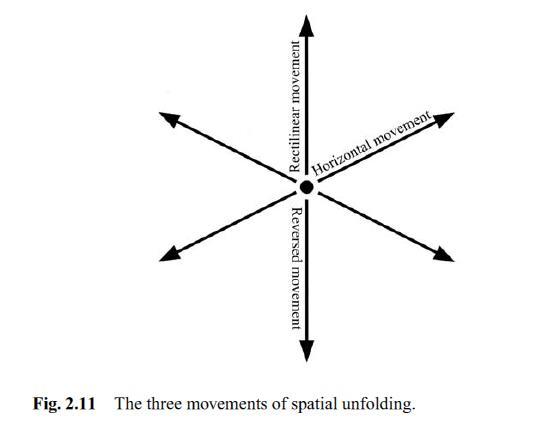 3-movements