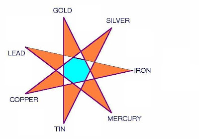 7metals
