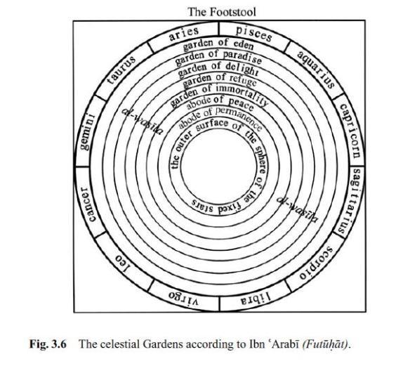 celestials-gardens