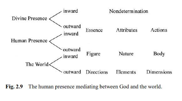 human-presence
