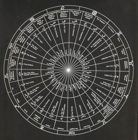 ibn-arabi-cosmos